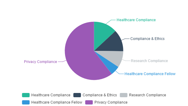 healthcare compliance effectiveness and outcomes